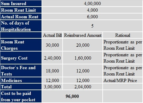Room Rent Capping and Proportionate charges